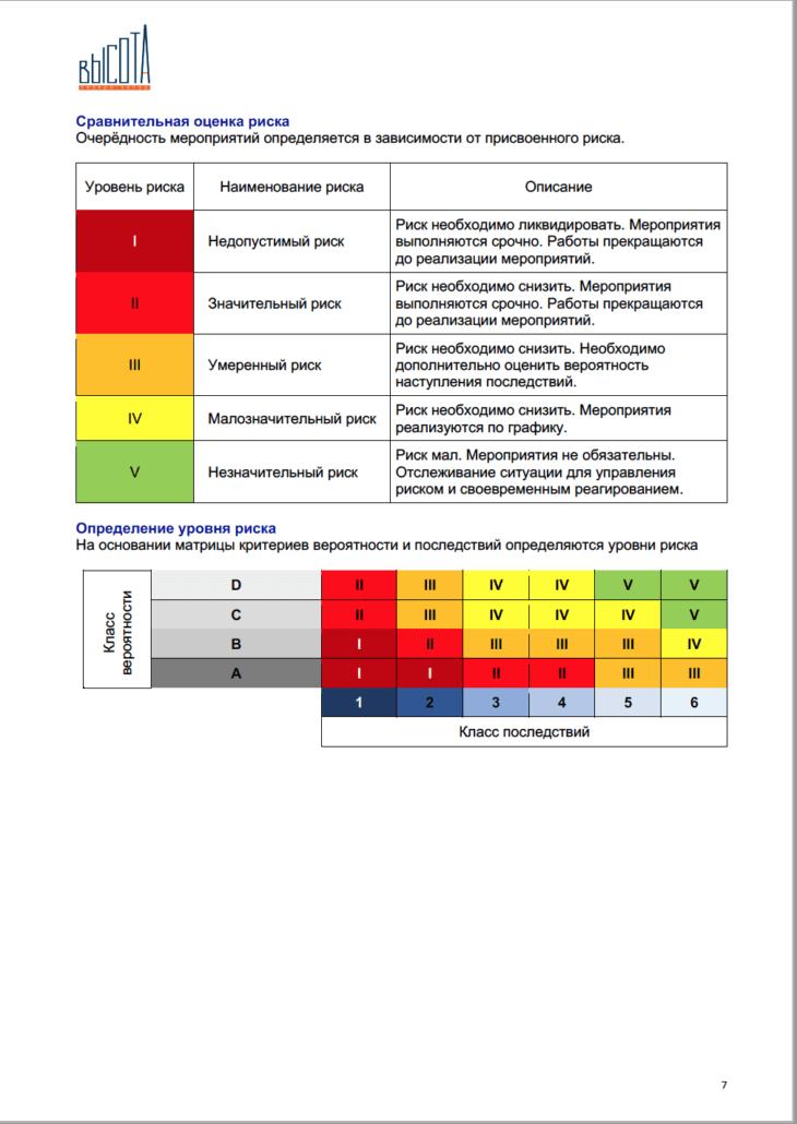 Высота СЗ   Отчет об оценки рисков